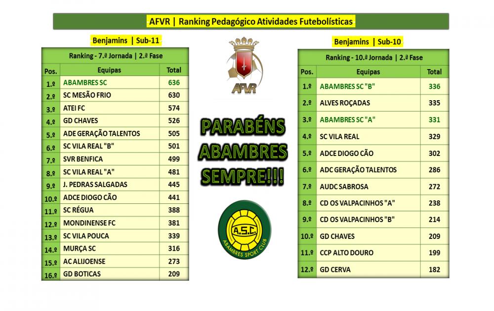 AFVR | RANKING PEDAGÓGICO BENJAMINS | SUB 11 E SUB-10 | ÉPOCA 2018_19