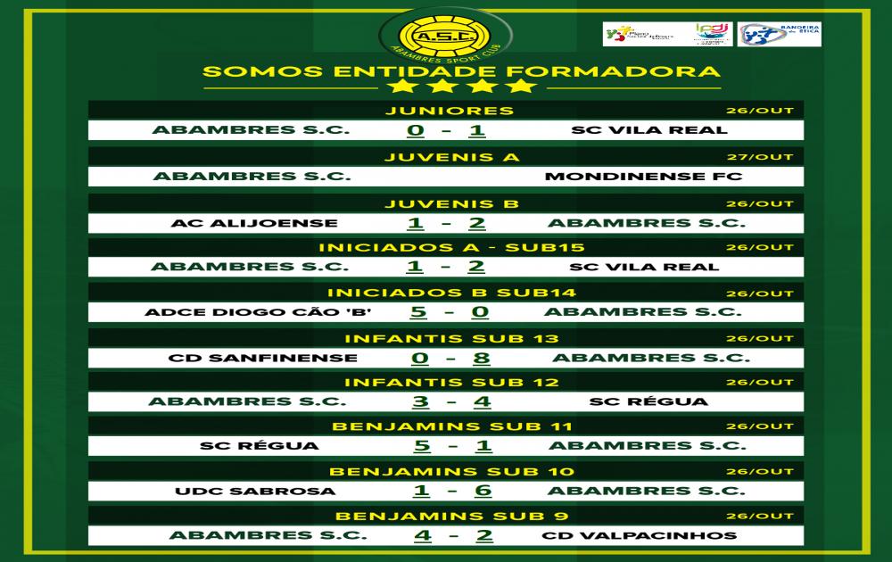 FORMAÇÃO | RESULTADOS JOGOS FIM DE SEMANA 19_20 OUTUBRO